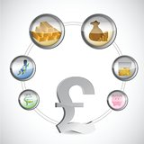 british pound and monetary icons cycle