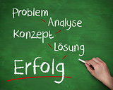 Hand writing problem analyse konzept losung and erfolg with chalk