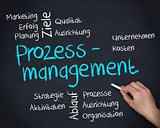 Hand writing prozessmanagement on blackboard