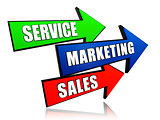 service, marketing, sales in arrows