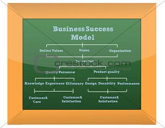 Business model presentation - classroom blackboard