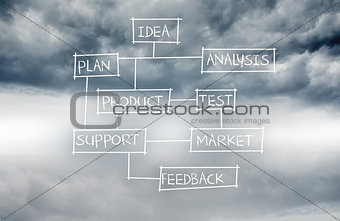 Business plan written on sky background