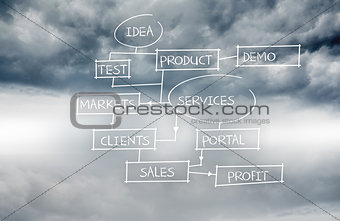 Business plan written on sky background