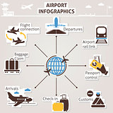 Airport infographics