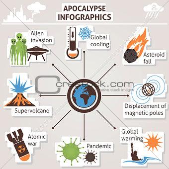 Apocalypse infographics