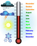 months of the year with a thermometer