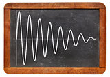 sinusoid on vintage blackboard
