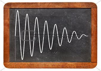 sinusoid on vintage blackboard