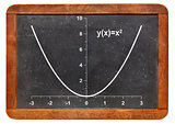 parabola on blackboard
