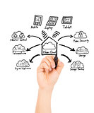 hand drawing home cloud technology concept