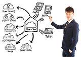 Businessman drawing a home cloud technology concept