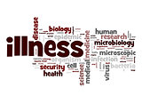 Illness word cloud