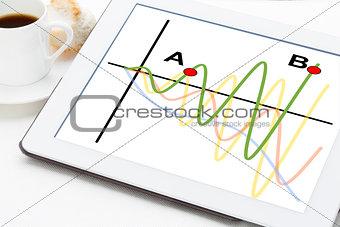 wave signals on digital tablet