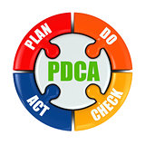 Plan, do, check, act. PDCA