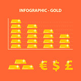 decline prices gold
