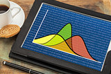 Gausian (bell) curves on tablet
