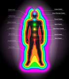 auras and chakras