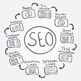 SEO fundamentals - vector doodle internet concept how to increase profit and make a good website