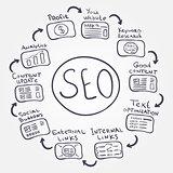 SEO fundamentals - vector doodle internet concept how to increase profit and make a good website