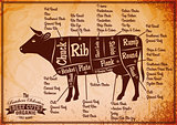 poster with detailed diagram cutting cows