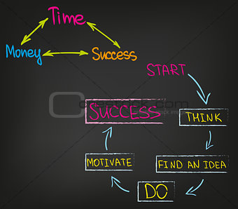Business and Motivation