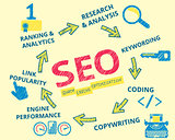 Infographic handrawn illustration of SEO