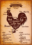poster with a detailed diagram of butchering rooster