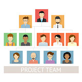 project team organization