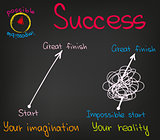 Success words and charts