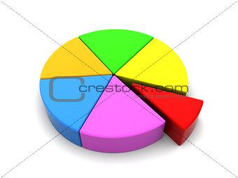 3d pie chart