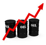 the oil price