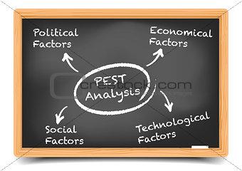 Blackboard PEST Analysis