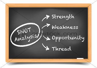 Blackboard SWOT