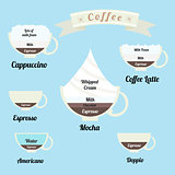 infographics set - types of coffee drinks