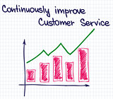 Customer Service improvement2