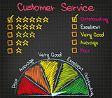 Customer Service Ranking