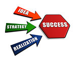 idea, strategy, realization, success in arrows and hexagon