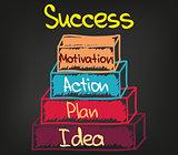 Success chart 4