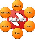 BlankMalware technical diagram illustration