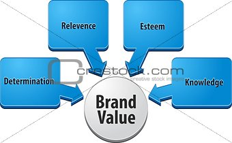 Brand value  business diagram illustration