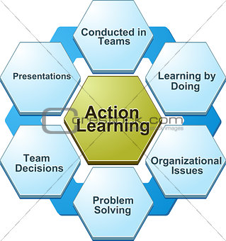 bd003Action learning  business diagram illustration-ActionLearni