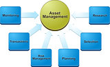 Asset management  business diagram illustration