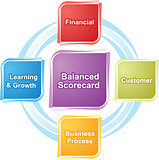 Balanced scorecard business diagram illustration