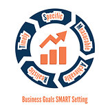Business goals SMART setting
