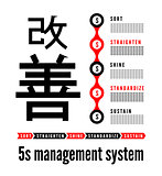 Five S methodology management from japan