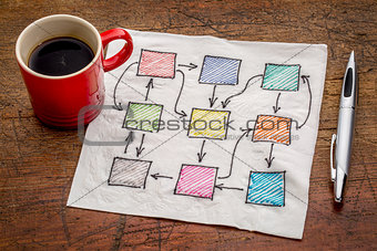 abstract blank flowchart on napkin