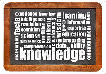 knowledge word cloud on blackboard