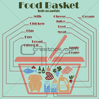 Food basket infographics