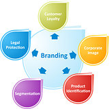 Branding business diagram illustration