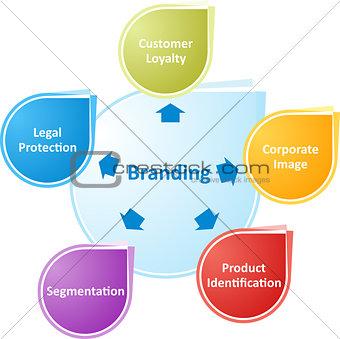 Branding business diagram illustration